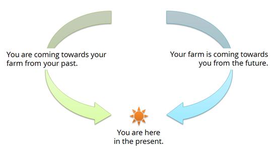 past-present-future-farming